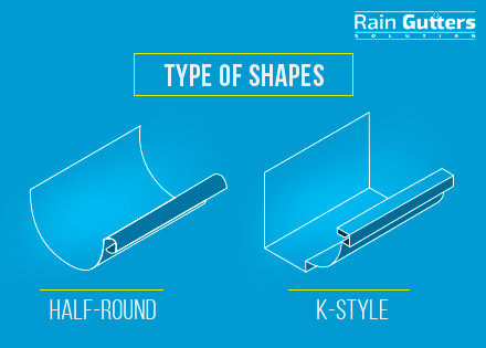 Rain Gutter Installation Type of Shapes