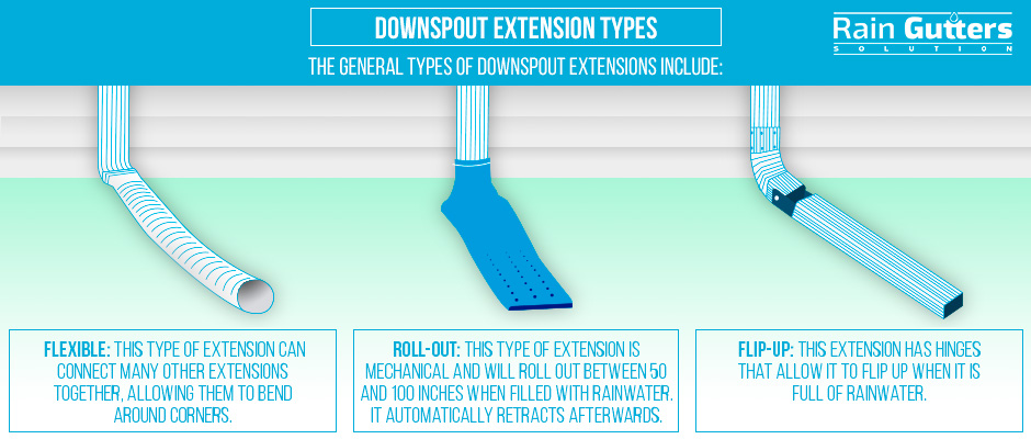 Custom Rain Gutters and Downspout Extension Types