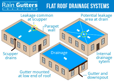 Flat Roof Drainage Systems Types