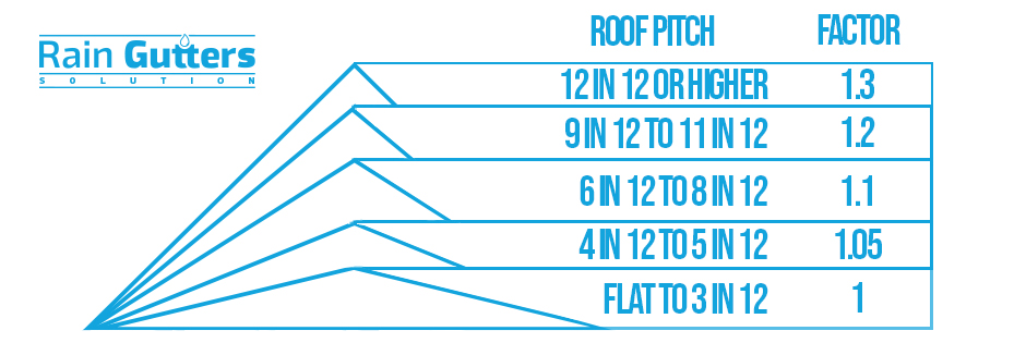 Roof Pitch Chart